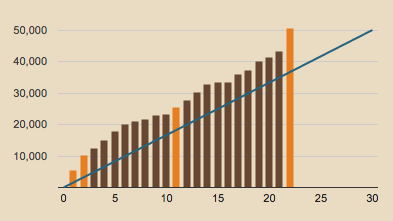nano 2014 word count graph